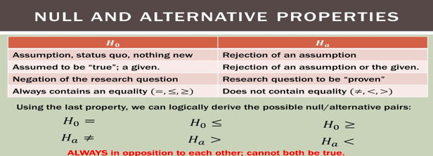 Null hypothesis vs alternative hypothesis is the paired sample t-test