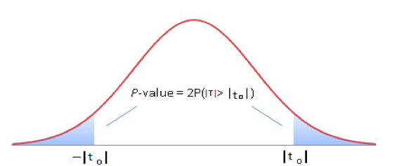p-value in the paired sample t-test