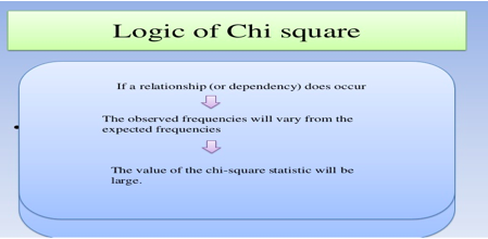 the image shows the logic in Chi-square statistic