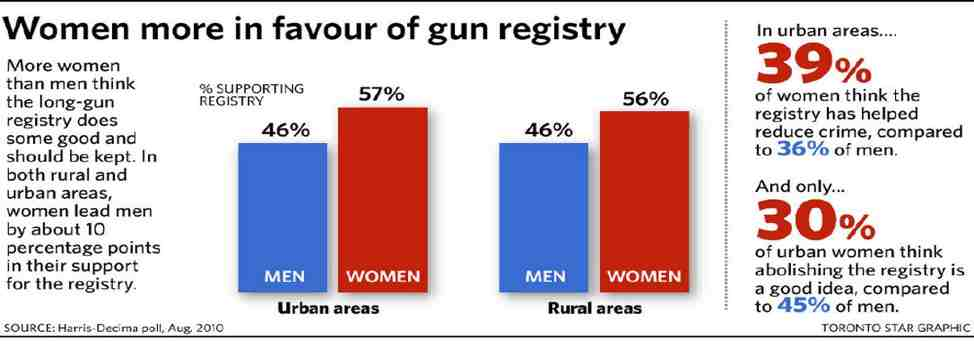 women in favor of gun registry